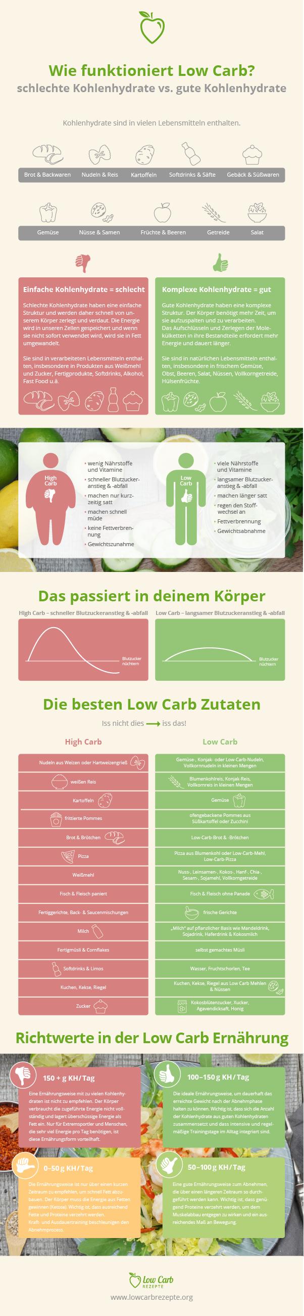 Low Carb Diät funktioniert