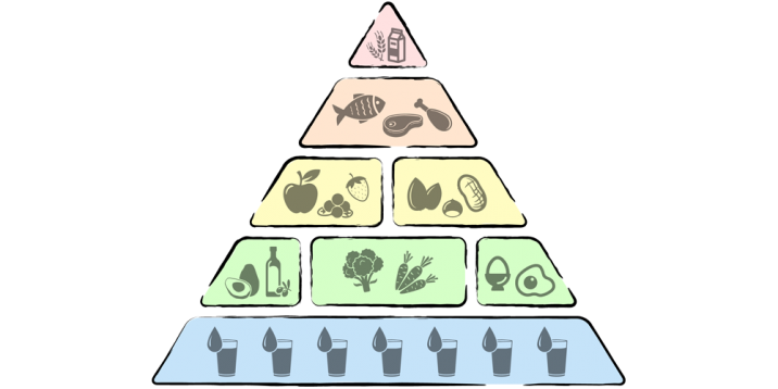 Die Low Carb Pyramide